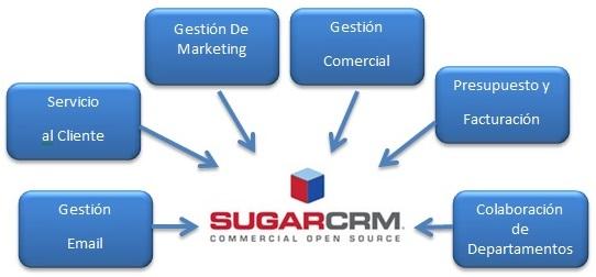 Sistema para la administración de la relación con el cliente